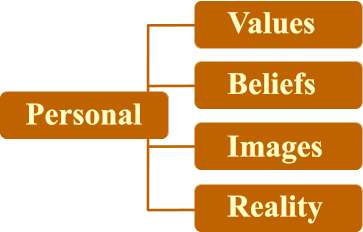 Personal Values Images Beliefs Reality