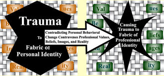 Val ues Im ages ity Real Be liefs Val ues Im ages ity Real Be liefs Trauma To           Fabric of      Personal Identity Contradicting Personal Behavioral Change Contravenes Professional Values, Beliefs, Images, and Reality Trauma to Causing           Fabric of         Professional             Identity